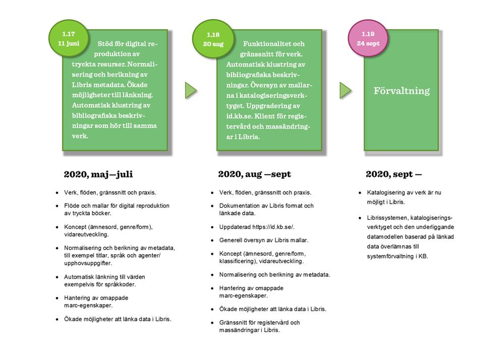 Libris roadmap till och med september 2020